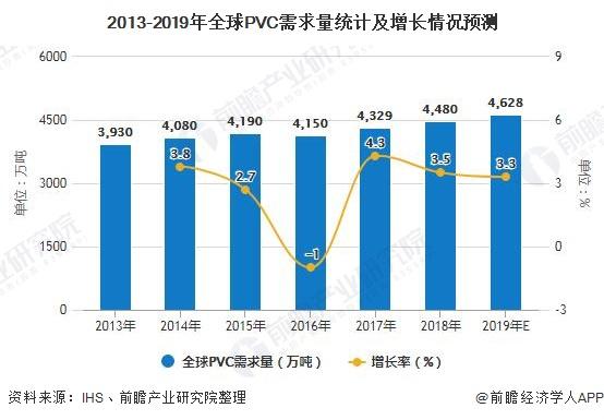 2013-2019年全球PVC需求量统计及增长情况预测