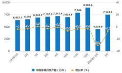 2020年1-3月中国家具行业市场分析:累计产量超1.67亿件