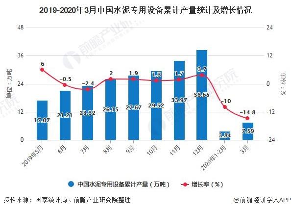 2019-2020年3月中国水泥专用设备累计产量统计及增长情况