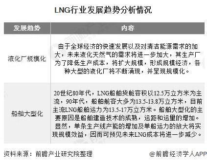LNG行业发展趋势分析情况