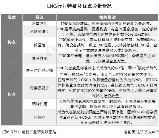 LNG行业特征及优点分析情况