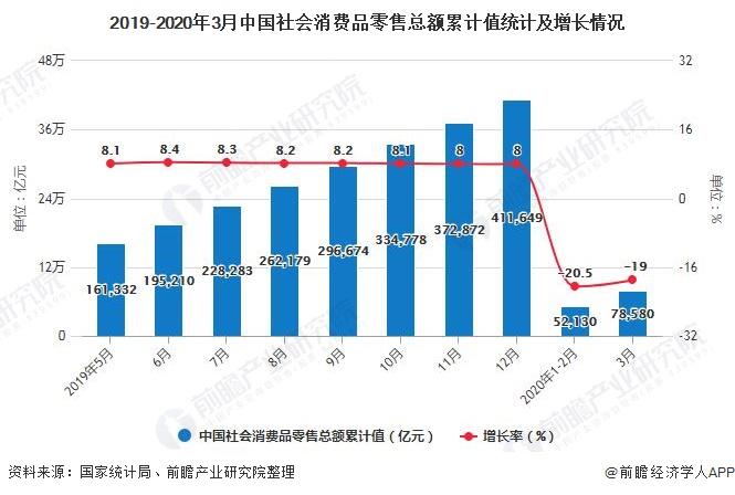 2019-2020年3月中国社会消费品零售总额累计值统计及增长情况