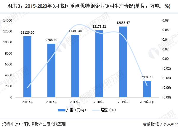 图表3:2015-2020年3月我国重点优特钢企业钢材生产情况(单位:万吨,%)