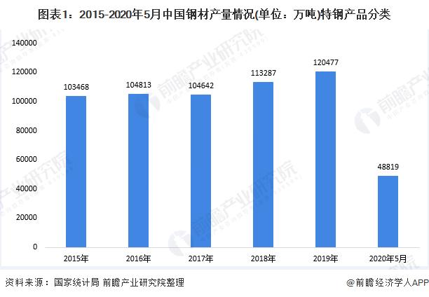 图表1:2015-2020年5月中国钢材产量情况(单位:万吨)特钢产品分类