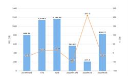 2020年1-4月湖北省水泥产量及增长情况分析