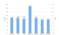 2020年1-5月北京市铁矿石产量及增长情况分析