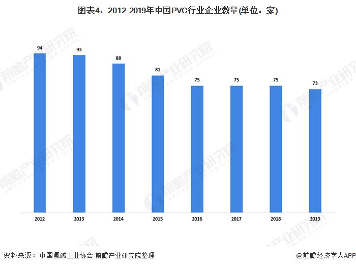图表4:2012-2019年中国PVC行业企业数量(单位:家)