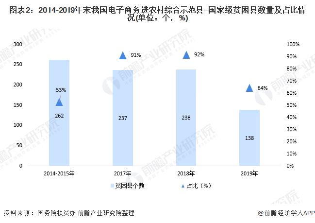 图表2:2014-2019年末我国电子商务进农村综合示范县—国家级贫困县数量及占比情况(单位:个,%)