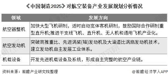 《中国制造2025》对航空装备产业发展规划分析情况