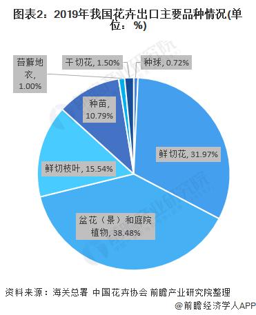 图表2:2019年我国花卉出口主要品种情况(单位:%)