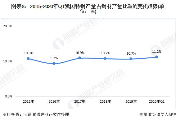 图表8:2015-2020年Q1我国特钢产量占钢材产量比重的变化趋势(单位:%)