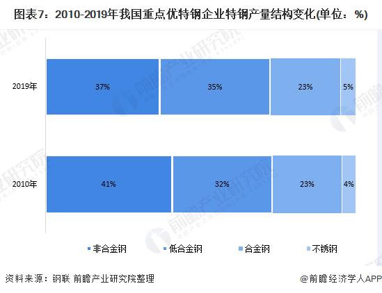 图表7:2010-2019年我国重点优特钢企业特钢产量结构变化(单位:%)