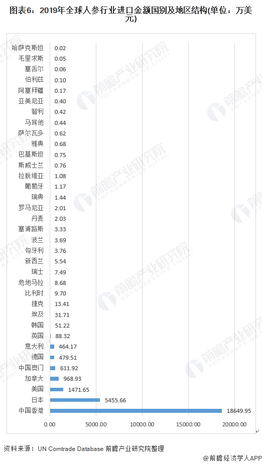 图表6:2019年全球人参行业进口金额国别及地区结构(单位:万美元)