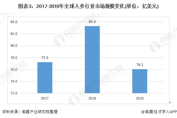 图表3:2017-2019年全球人参行业市场规模变化(单位:亿美元)