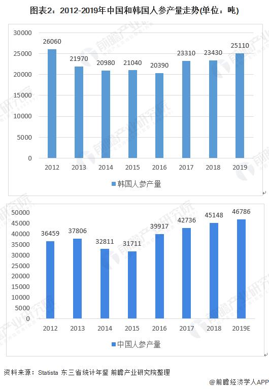 图表2:2012-2019年中国和韩国人参产量走势(单位:吨)