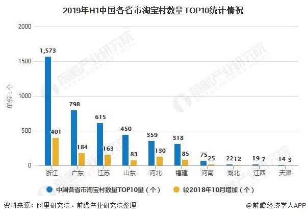 2019年H1中国各省市淘宝村数量TOP10统计情祝