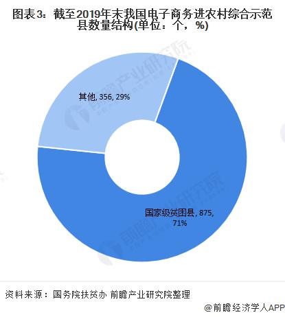 图表3:截至2019年末我国电子商务进农村综合示范县数量结构(单位:个,%)