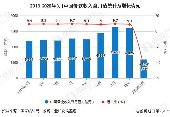 2019-2020年3月中国餐饮收入当月值统计及增长情况
