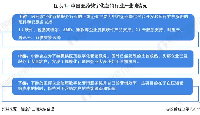 圖表1:中國醫藥數字化營銷行業產業鏈情況