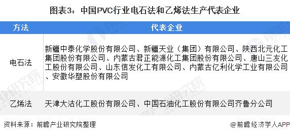 图表3:中国PVC行业电石法和乙烯法生产代表企业