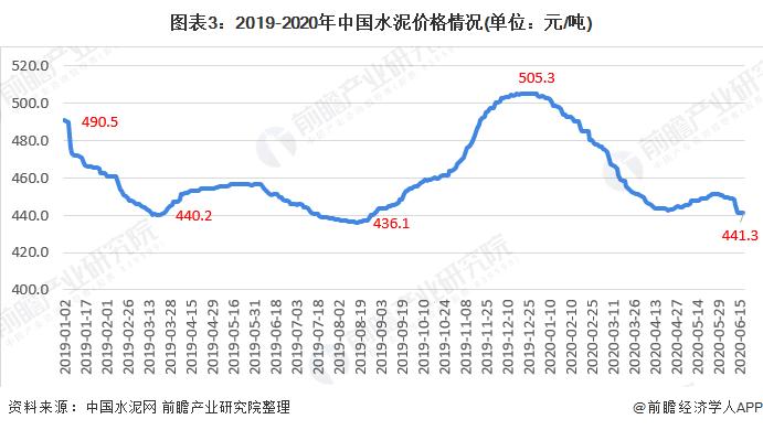 图表3:2019-2020年中国水泥价格情况(单位:元/吨)