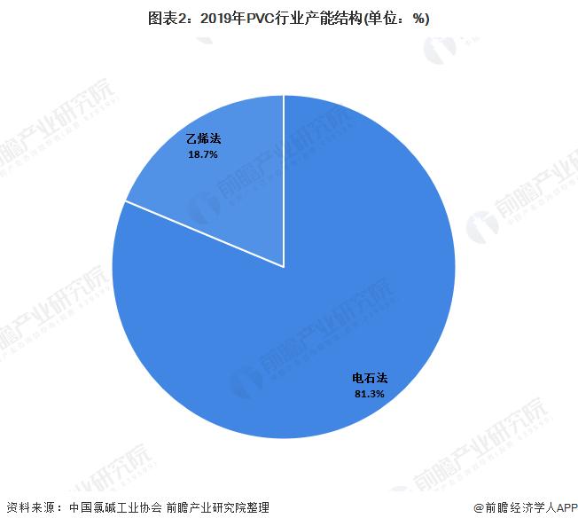 图表2:2019年PVC行业产能结构(单位:%)