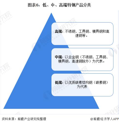图表6:低、中、高端特钢产品分类