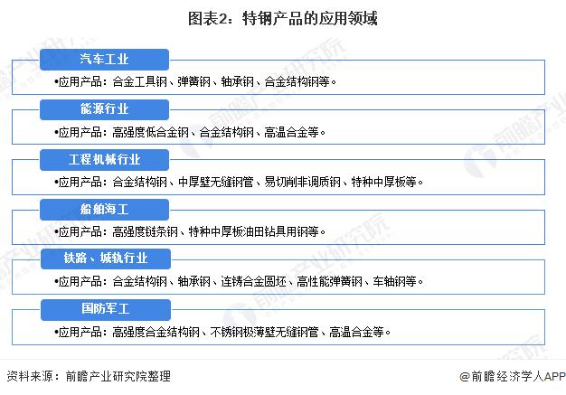 图表2:特钢产品的应用领域