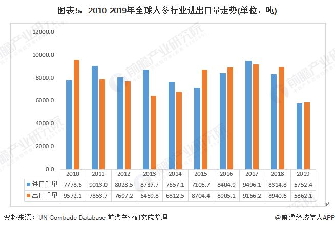 图表5:2010-2019年全球人参行业进出口量走势(单位:吨)