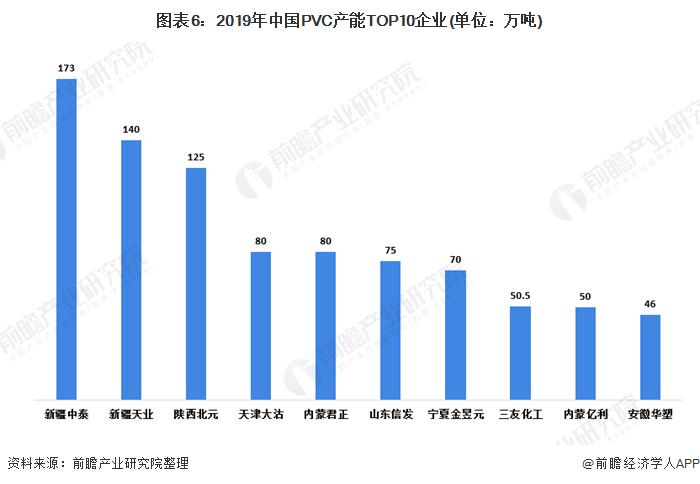 图表6:2019年中国PVC产能TOP10企业(单位:万吨)