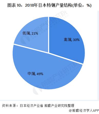 图表10:2018年日本特钢产量结构(单位:%)