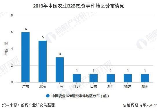 2019年中国农业B2B融资事件地区分布情况