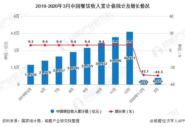 2019-2020年3月中国餐饮收入累计值统计及增长情况