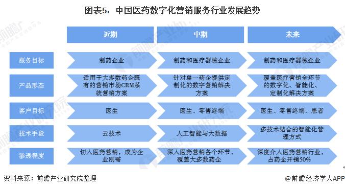 圖表5:中國醫藥數字化營銷服務行業發展趨勢