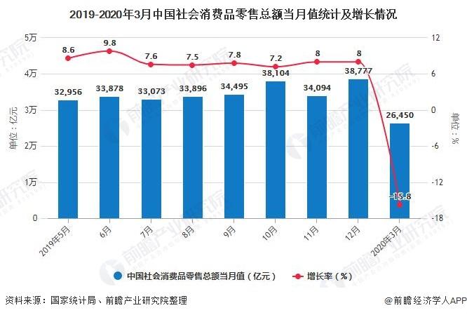 2019-2020年3月中国社会消费品零售总额当月值统计及增长情况
