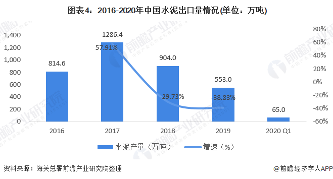 图表4:2016-2020年中国水泥出口量情况(单位:万吨)