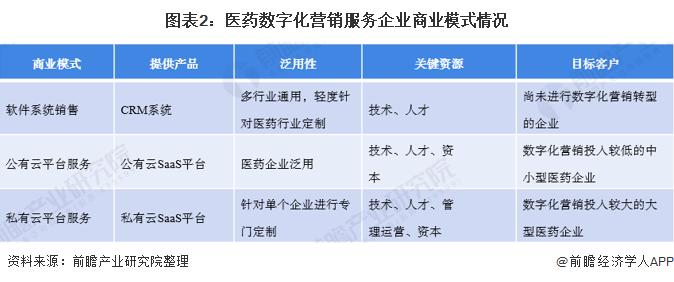圖表2:醫藥數字化營銷服務企業商業模式情況