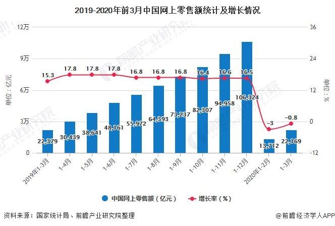 2019-2020年前3月中国网上零售额统计及增长情况