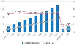 2020年1-3月中国零售行业市场分析:<em>社会消费品</em><em>零售总额</em>将近8万亿元