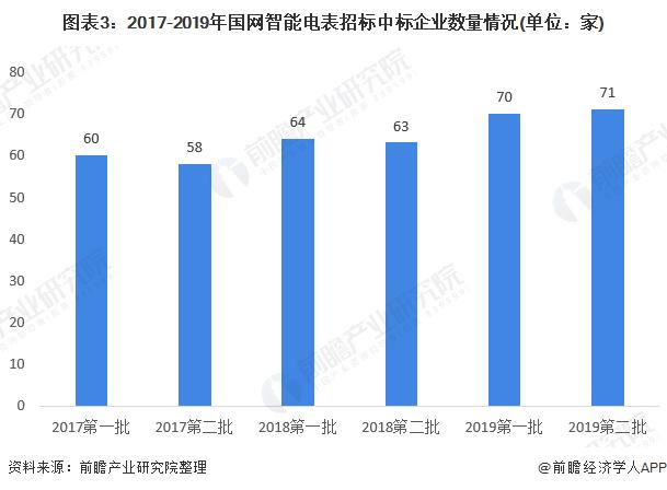 图表3:2017-2019年国网智能电表招标中标企业数量情况(单位:家)