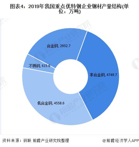 图表4:2019年我国重点优特钢企业钢材产量结构(单位:万吨)