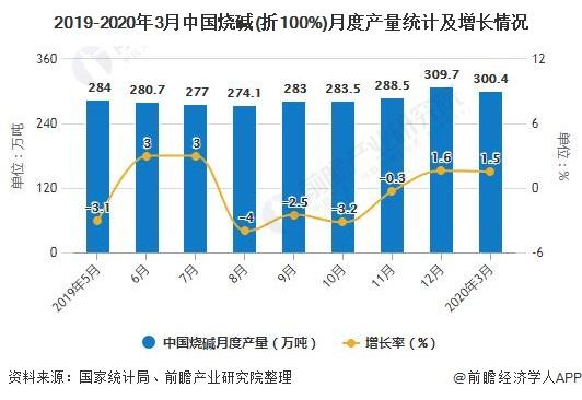 2019-2020年3月中国烧碱(折100%)月度产量统计及增长情况