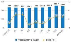 2020年1-3月中国制盐行业市场分析:原盐累计产量将近800万吨