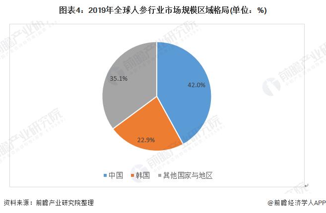 图表4:2019年全球人参行业市场规模区域格局(单位:%)