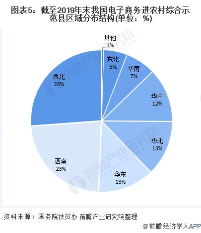 图表5:截至2019年末我国电子商务进农村综合示范县区域分布结构(单位:%)