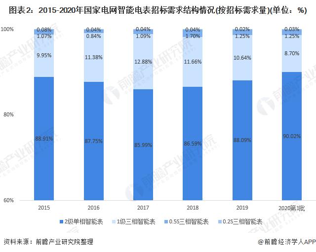 图表2:2015-2020年国家电网智能电表招标需求结构情况(按招标需求量)(单位:%)