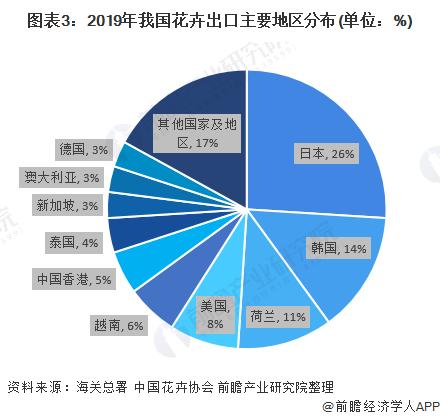 图表3:2019年我国花卉出口主要地区分布(单位:%)