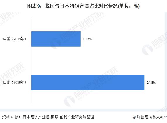 图表9:我国与日本特钢产量占比对比情况(单位:%)