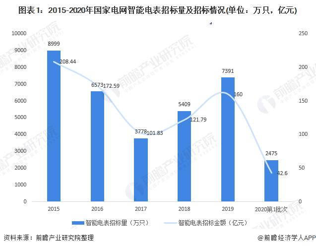 图表1:2015-2020年国家电网智能电表招标量及招标情况(单位:万只,亿元)