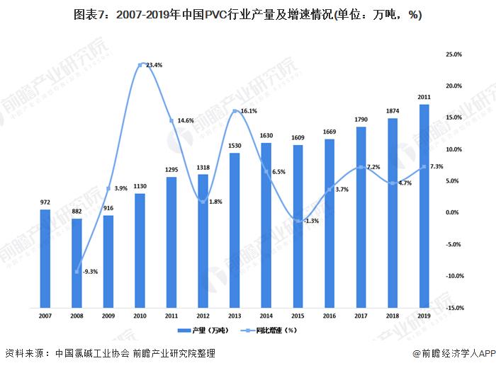 图表7:2007-2019年中国PVC行业产量及增速情况(单位:万吨,%)